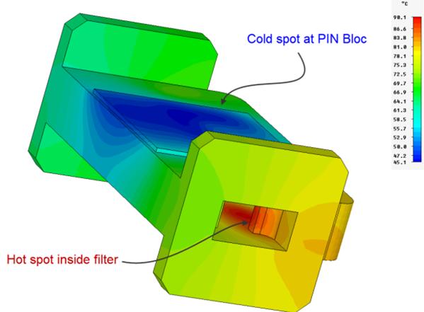 Thermal Filter Analysis